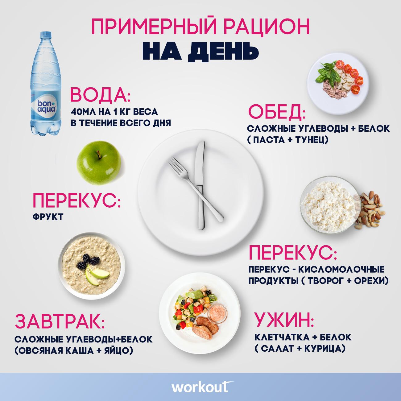 правила пп похудение